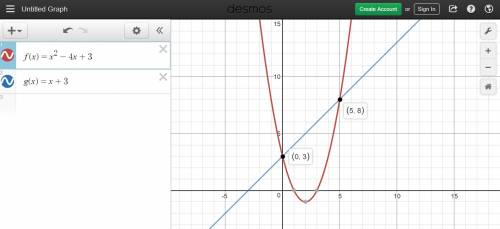 Which of the graphs below correctly solves for x in the equation x2 − 4x + 3 = x + 3?