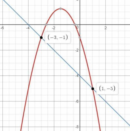 Which of the graphs below correctly solves for x in the equation −x2 − 3x − 1 = −x − 4?