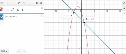 which of the graphs below correctly solves for x in the equation −x2 − 3x − 1 = −x − 4?  graph of qu