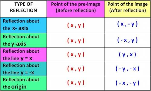 (02.02 mc)  what set of reflections would carry rhombus abcd onto itself?  y-axis, x-axis, y-axis x-