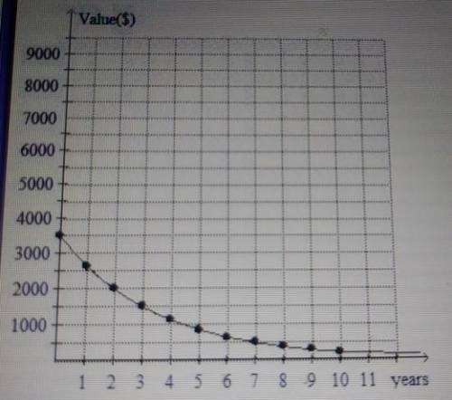 The exponential decay graph shows the expected depreciation for a new boat, selling for $3500, over
