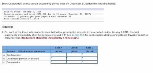 Sikes Corporation, whose annual accounting period ends on December 31, issued the following bonds: D