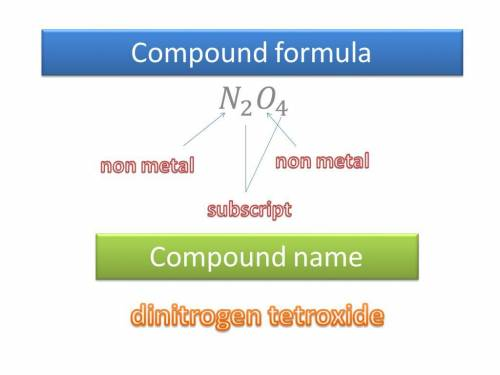 Write the empirical formula of at least four binary ionic compounds that could be formed from the fo